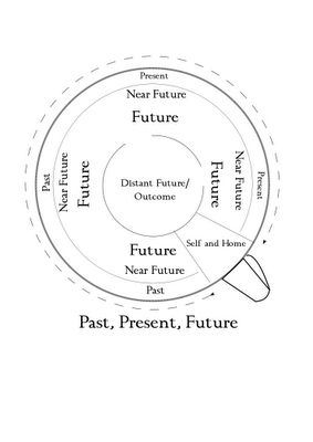 Your Circle Of Fortune