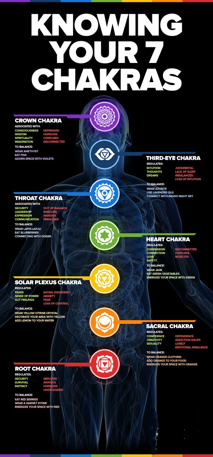 Knowing Your Chakras